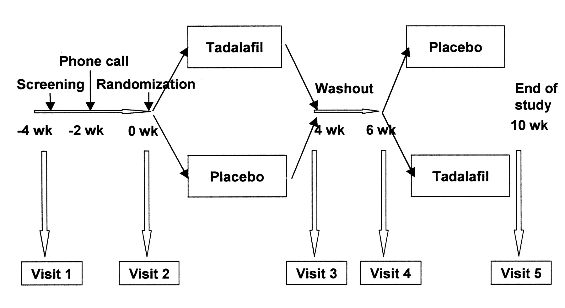 Figure 1 Randomized Placebo Controlled Crossover Trial Of Tadalafil In Raynaud S Phenomenon Secondary To Systemic Sclerosis The Journal Of Rheumatology,One Block Wonder Design Helper
