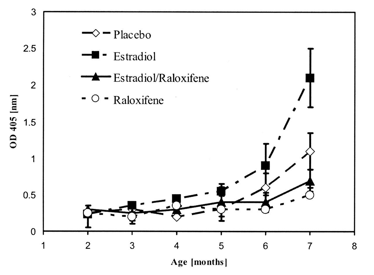 Raloxifene Modulates Estrogen-mediated B Cell Autoreactivity in NZB
