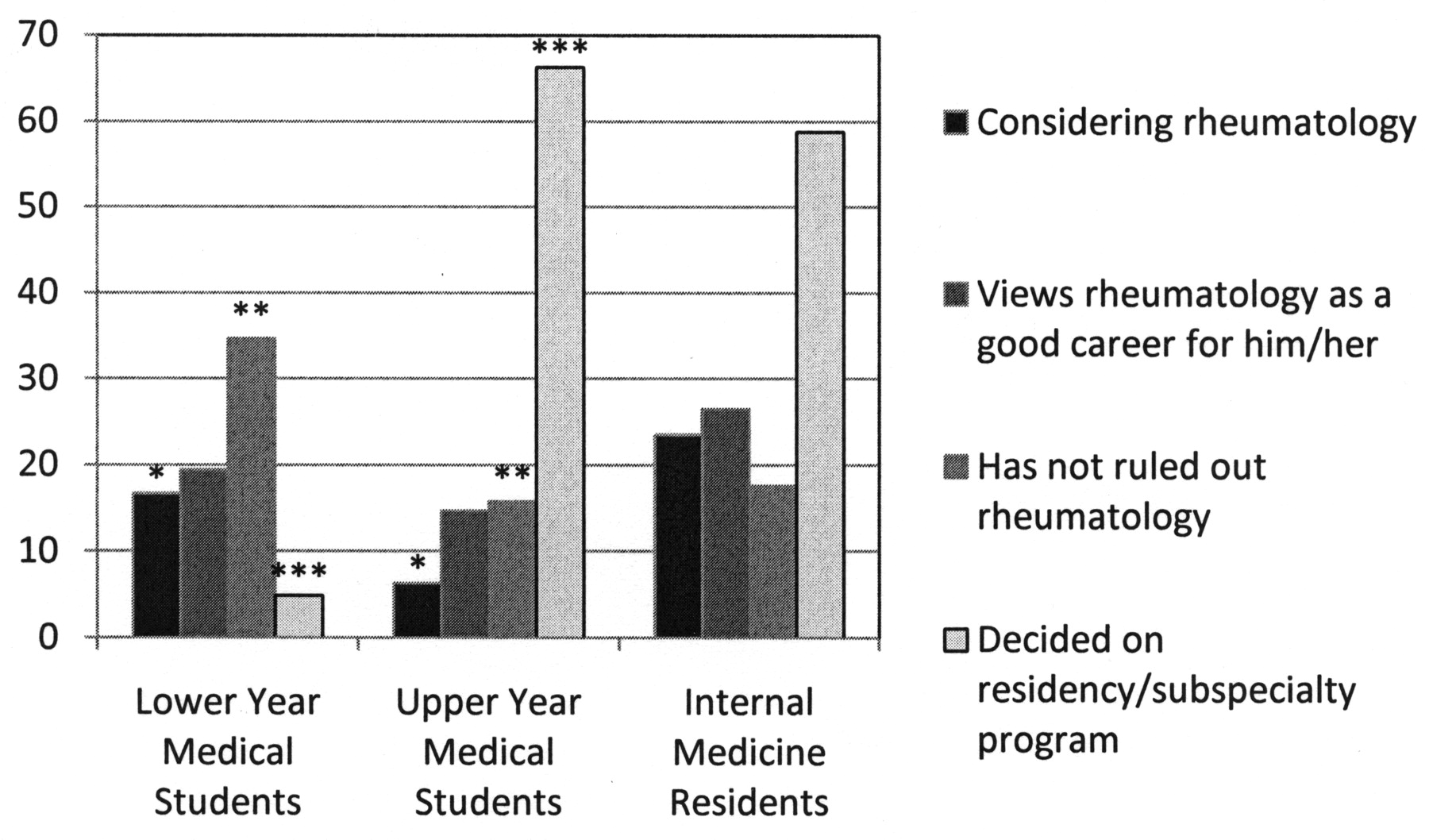 Strategies to Improve Recruitment into Rheumatology: Results