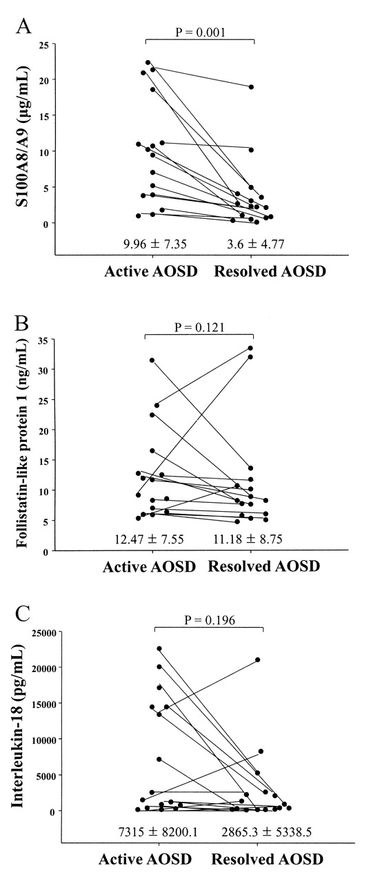 Serum S100A8/A9, But Not Follistatin-like Protein 1 and