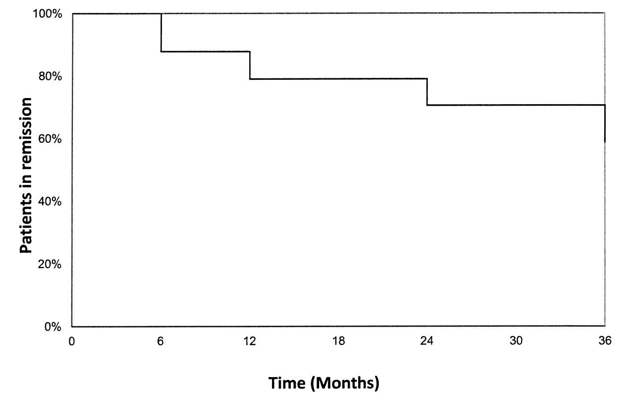 Dosage Adjustment of Anti-Tumor Necrosis Factor-α Inhibitor