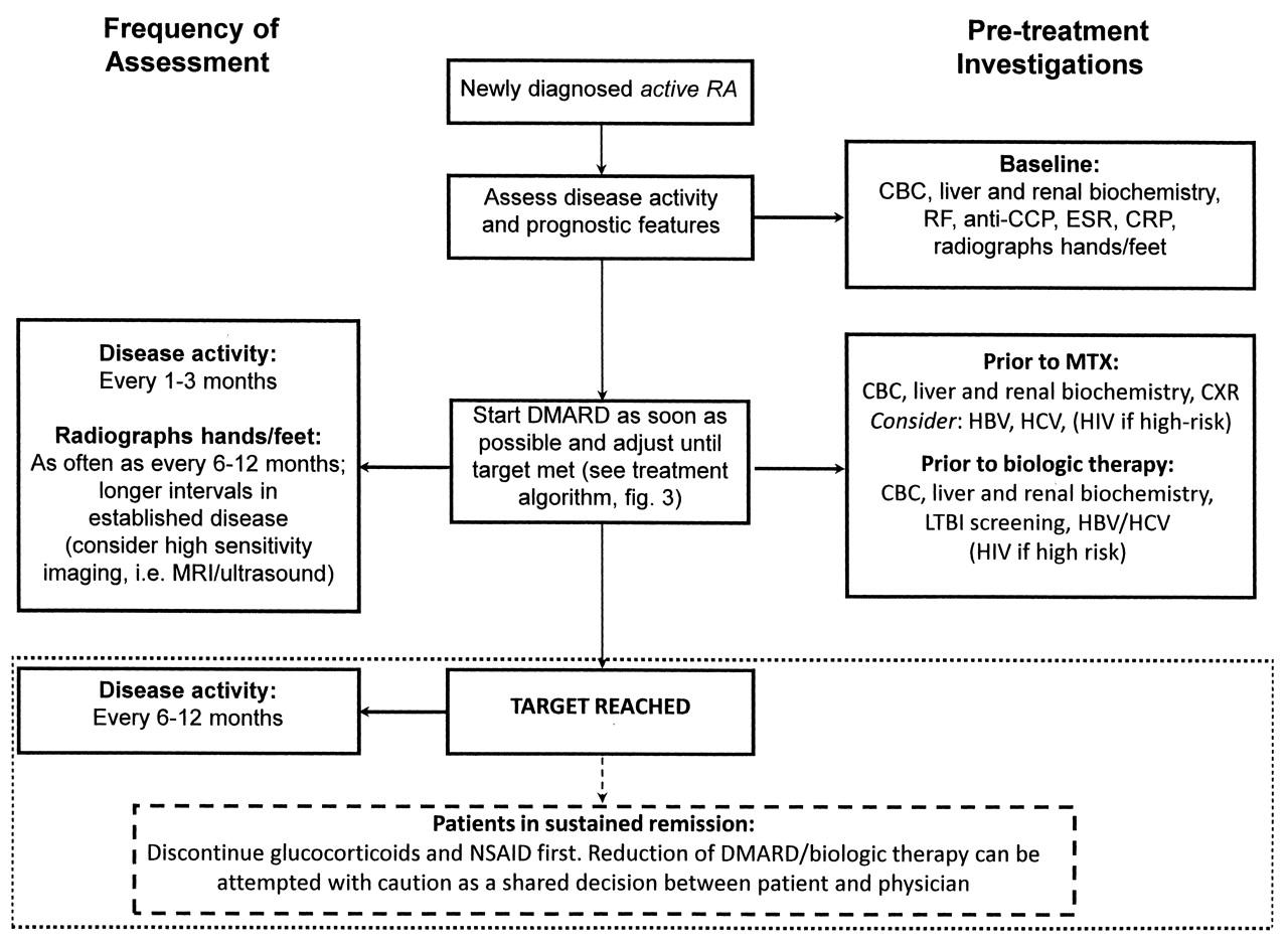 Canadian Rheumatology Association Recommendations for ...