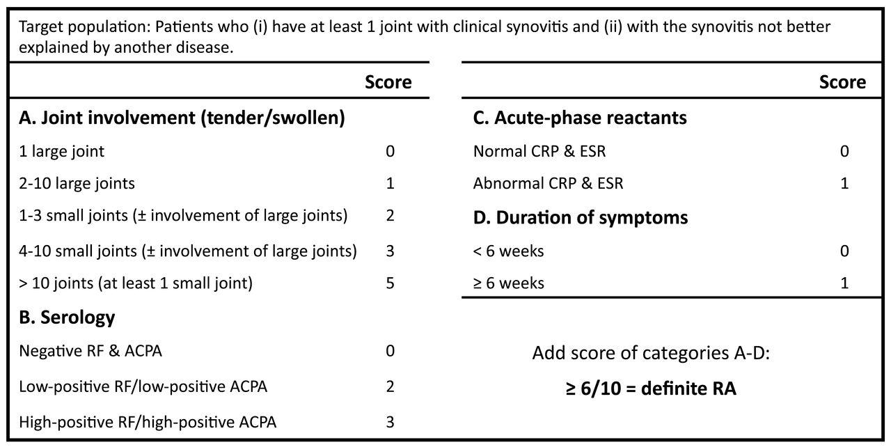 rheumatoid arthritis criteria 1987