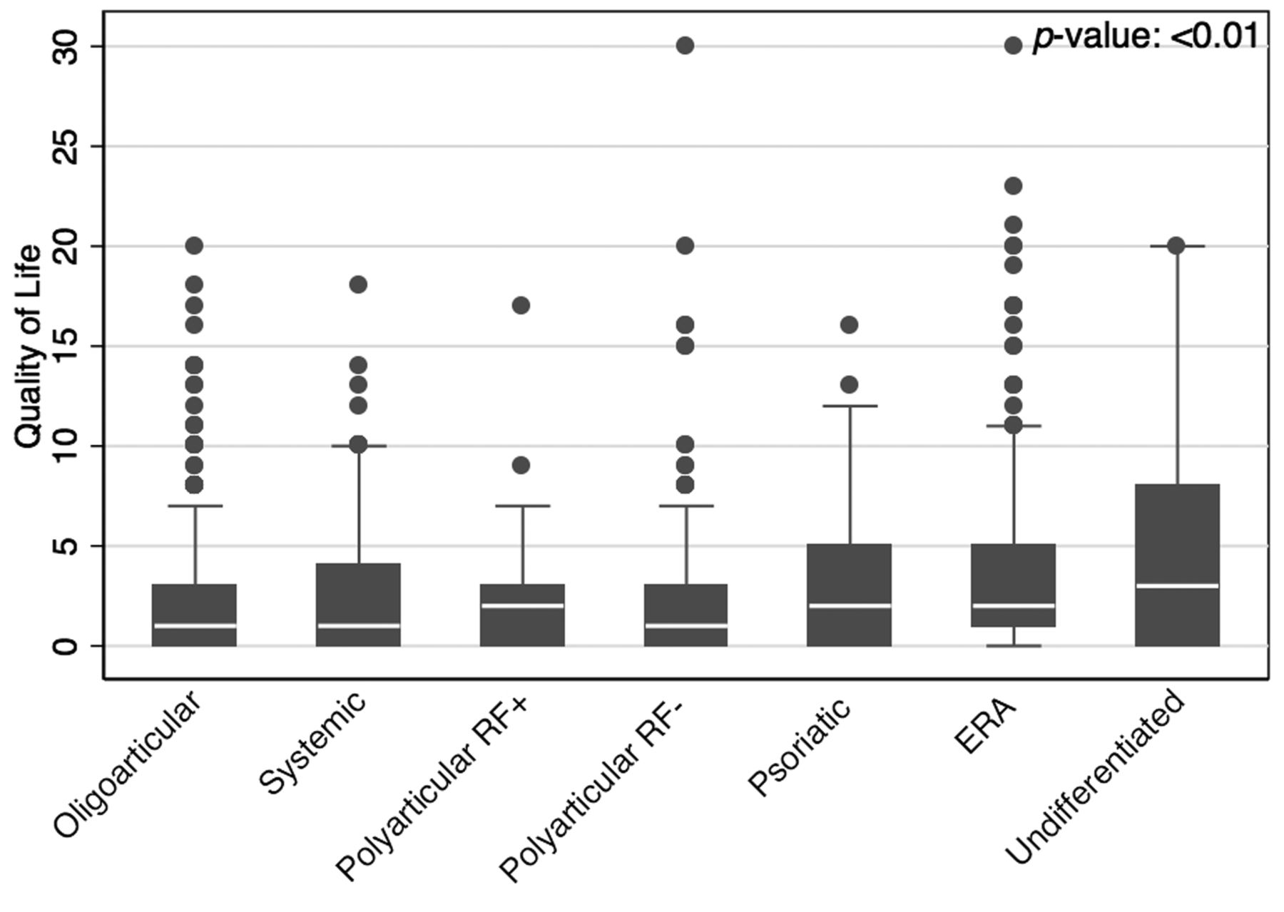 Patient-reported Outcomes across Categories of Juvenile Idiopathic