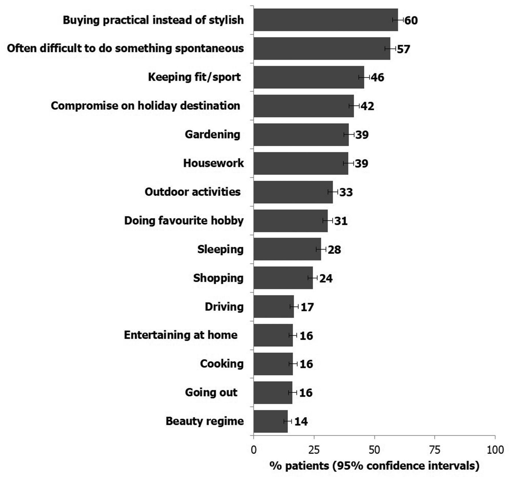 Patient Expectations and Perceptions of Goal-setting