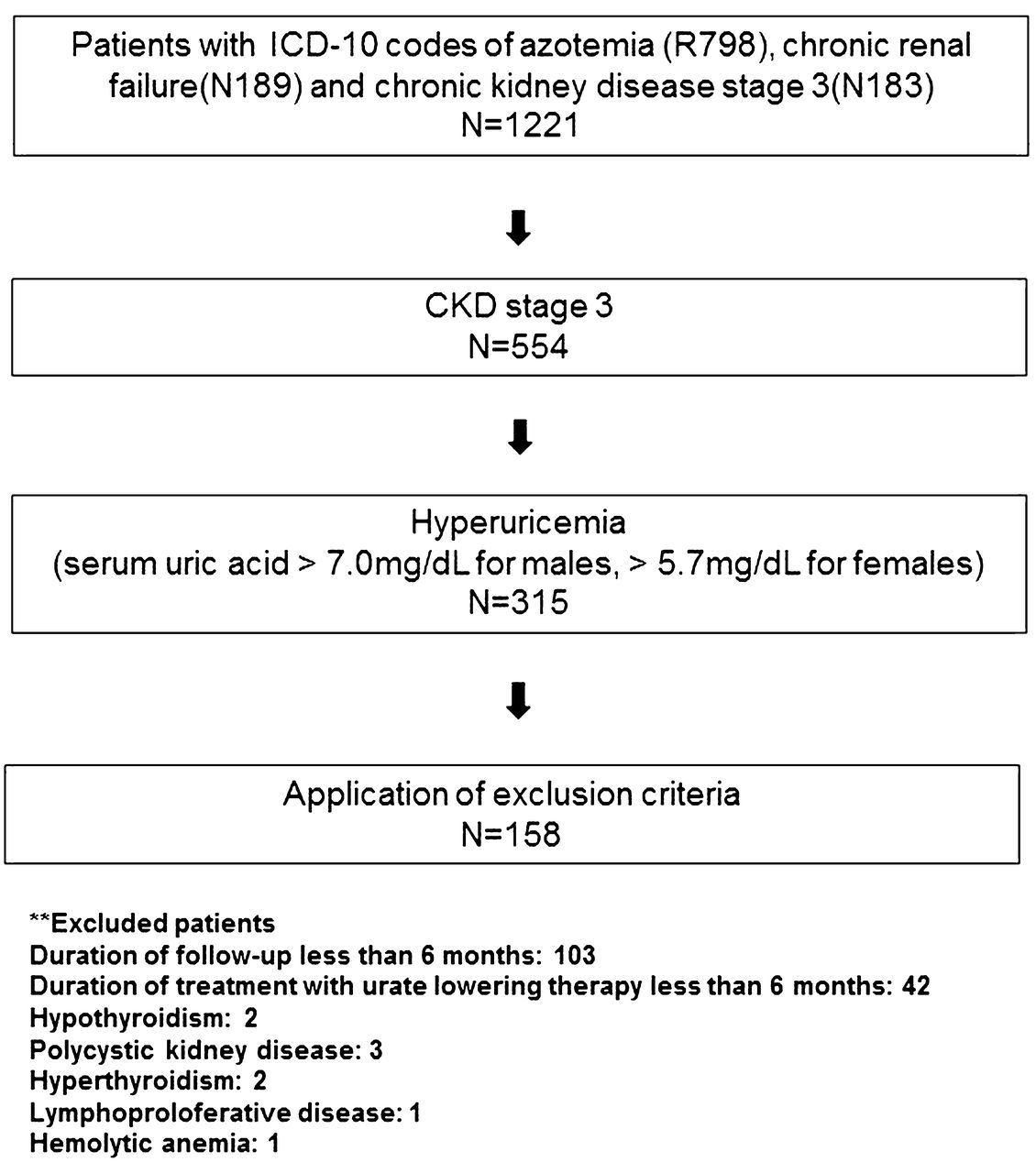Effect of Urate Lowering Therapy on Renal Disease