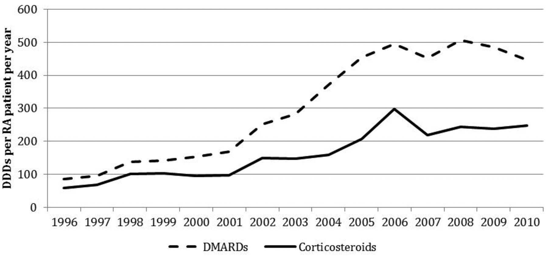 Rheumatoid Arthritis: Trends in Antirheumatic Drug Use, C-reactive
