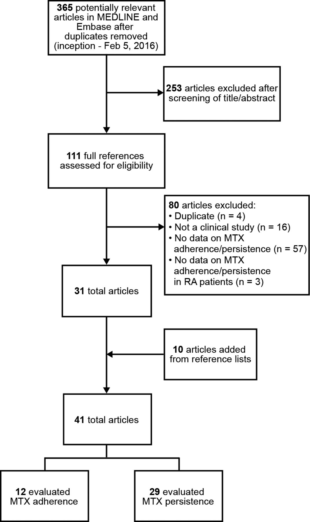 Adherence And Persistence With Methotrexate In Rheumatoid Arthritis A Systematic Review The Journal Of Rheumatology