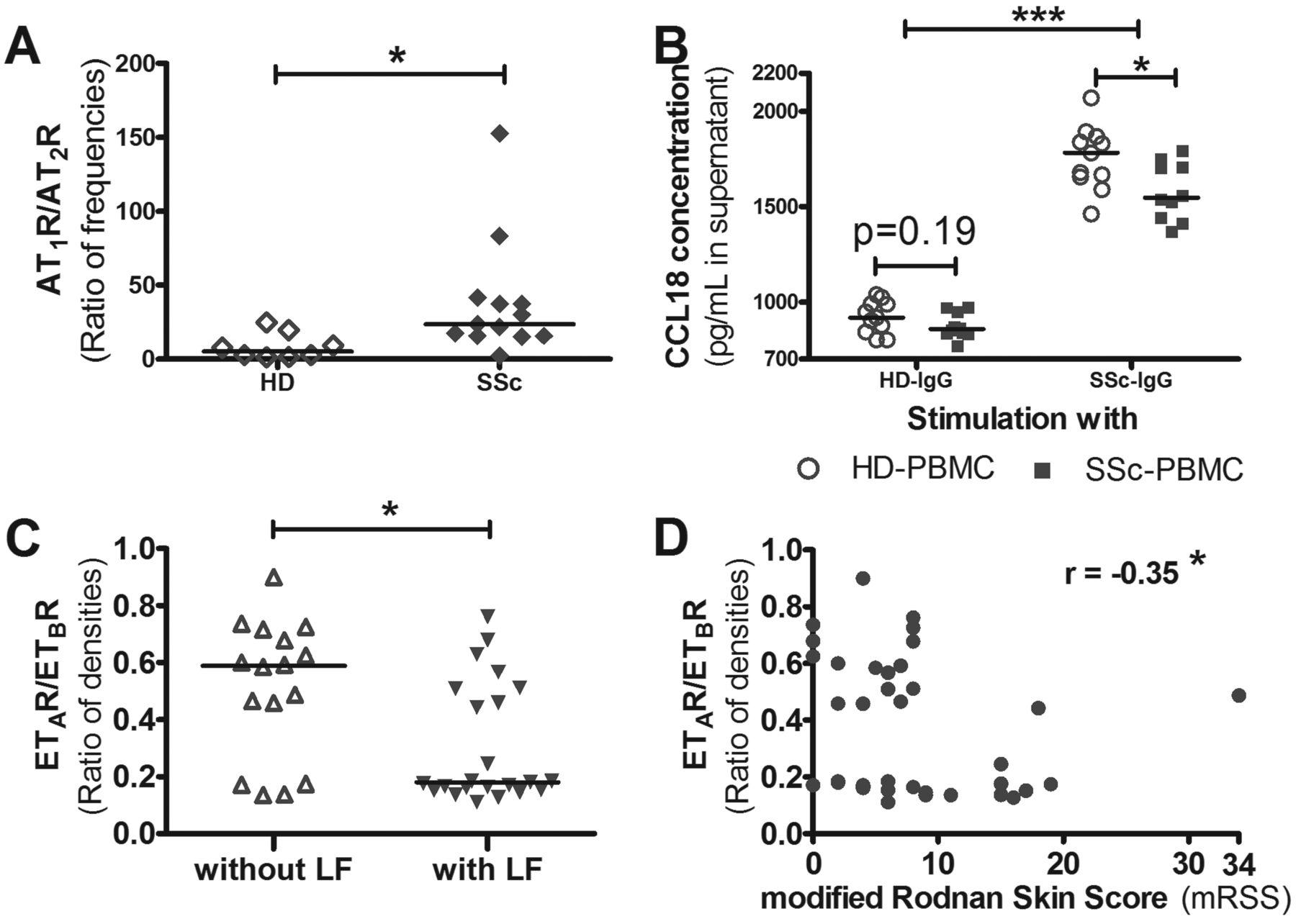 Monocytic Angiotensin and Endothelin Receptor Imbalance Modulate
