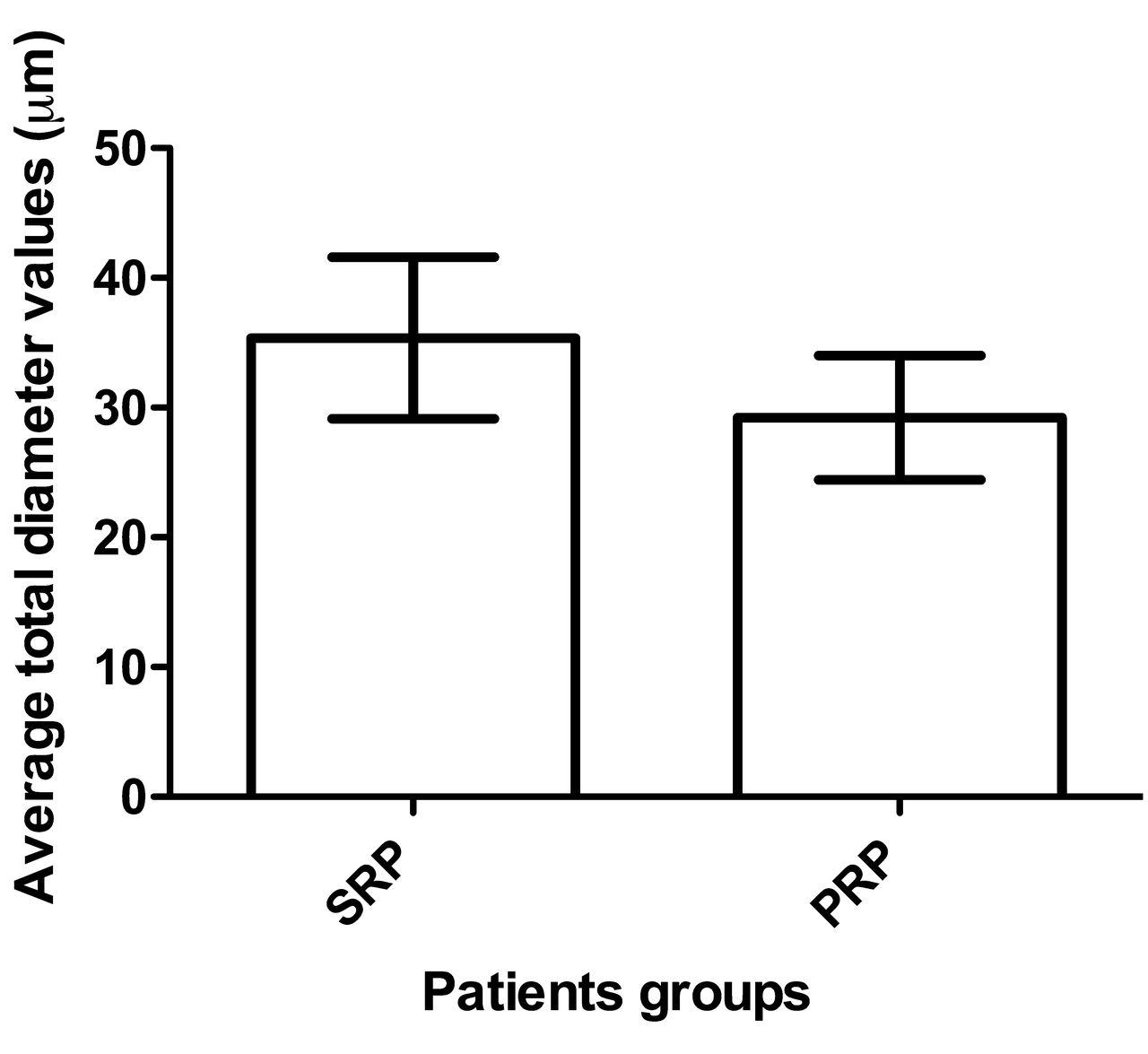 Quantitative Alterations of Capillary Diameter Have a Predictive