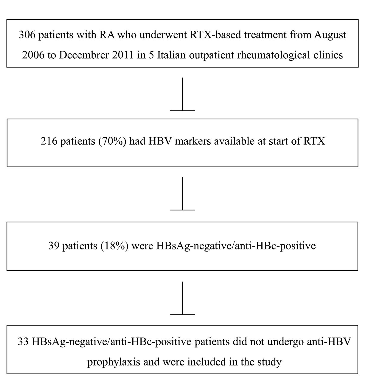 Low Risk Of Hepatitis B Virus Reactivation In HBsAg