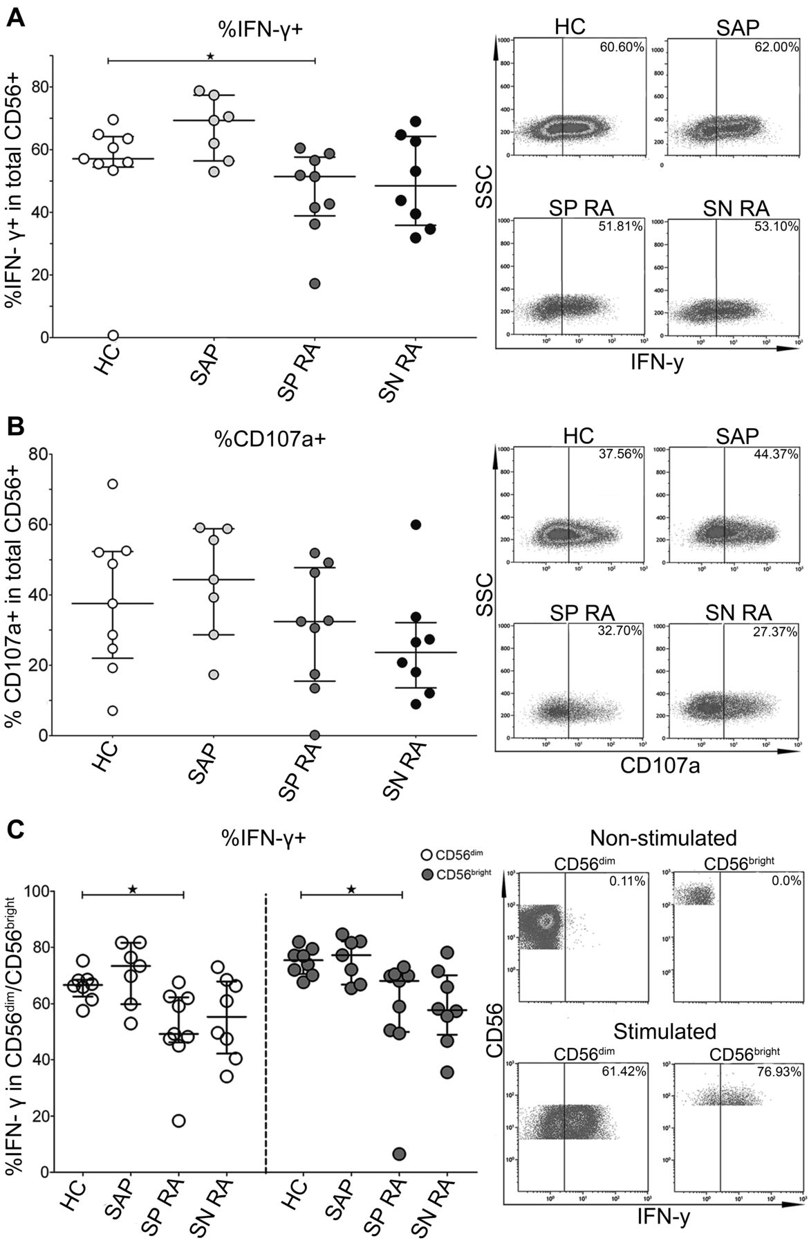 Altered Natural Killer Cell Subsets In Seropositive Arthralgia And