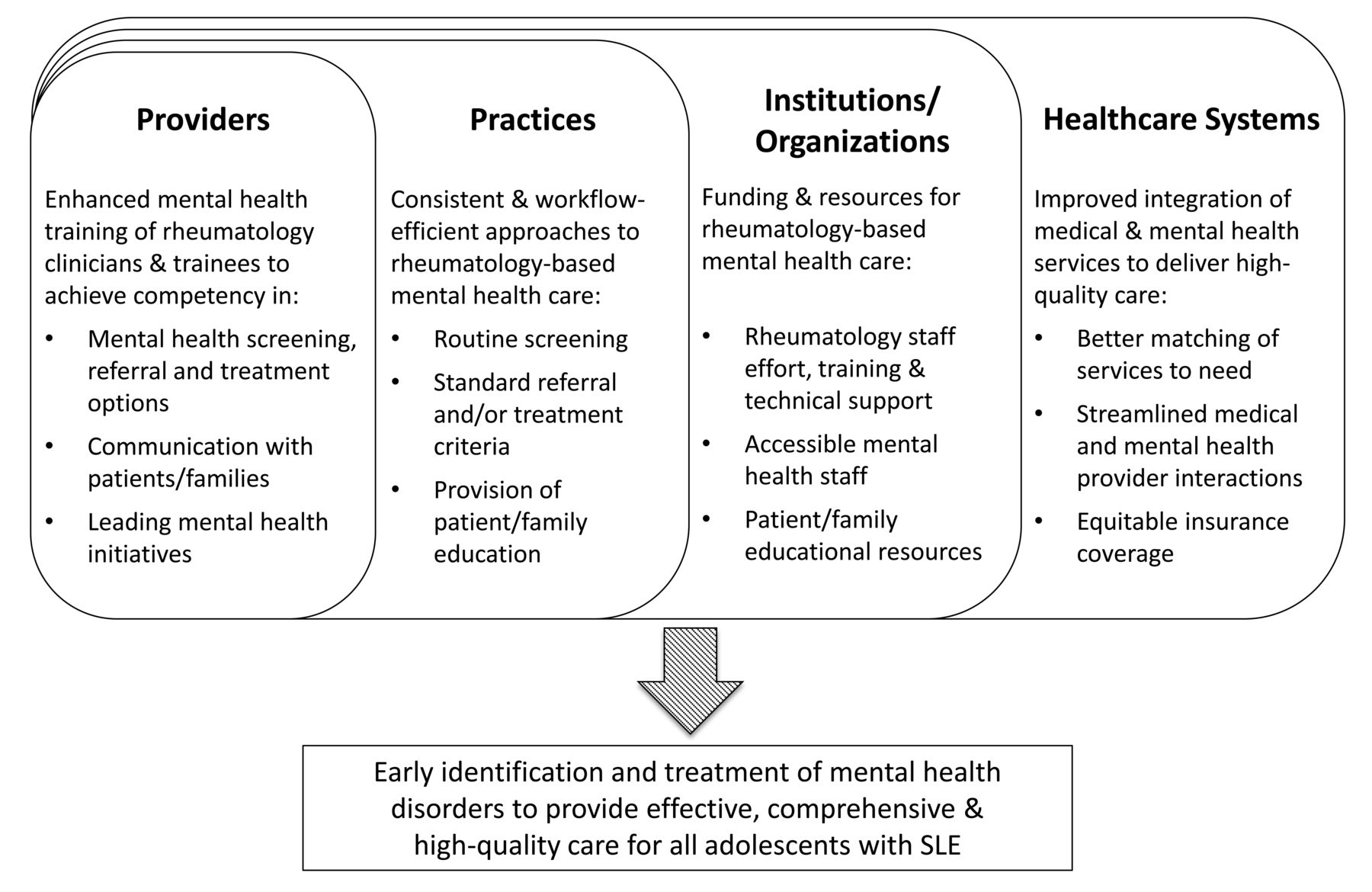 Identifying Targets for Improving Mental Healthcare of Adolescents