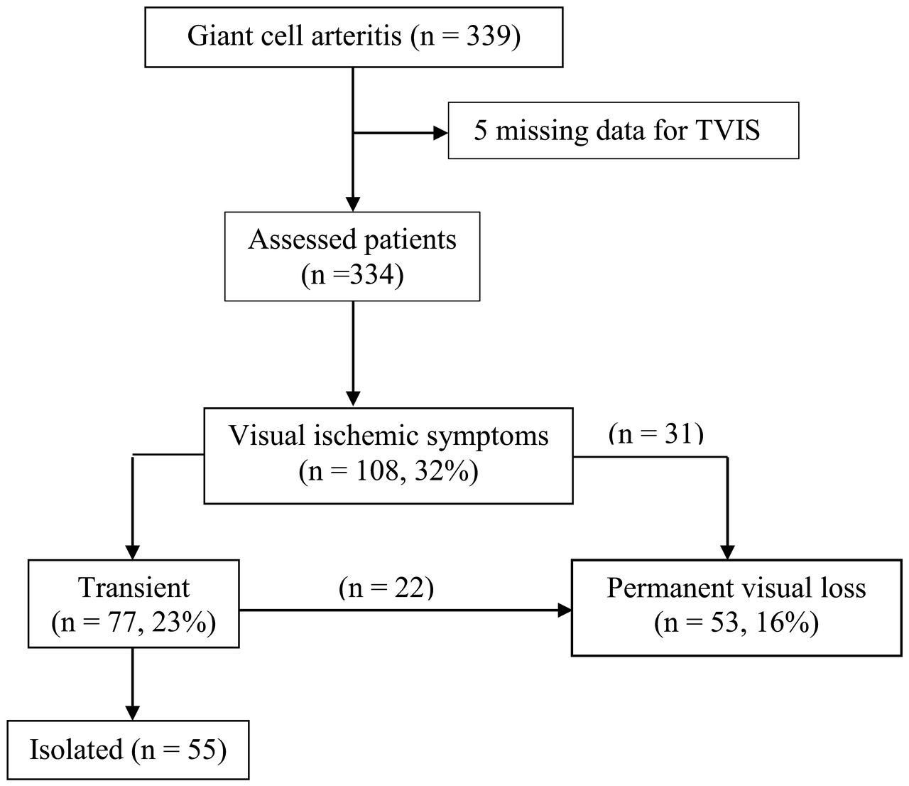 Risk Factors For Permanent Visual Loss In Biopsy Proven Giant Cell