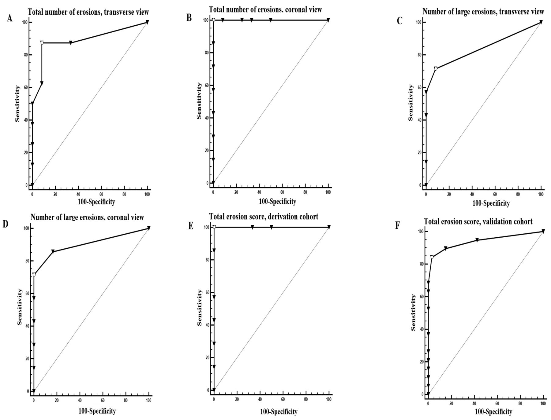 Development of a Screening Tool for the Identification of ...