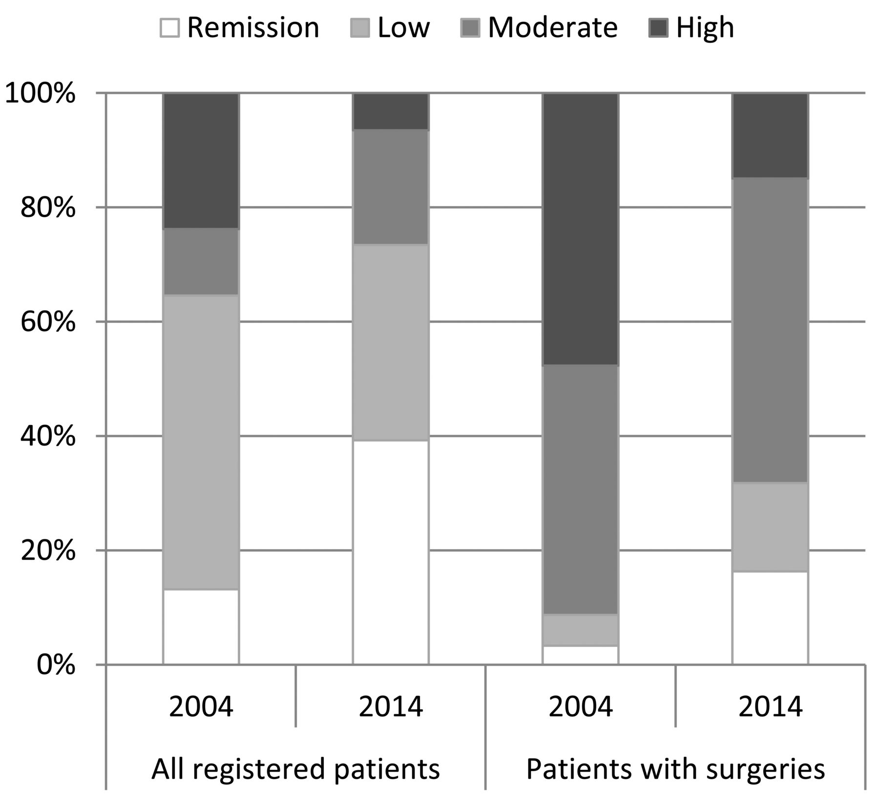 Trends In Treatment Outcomes And Incidence Of Orthopedic Surgery