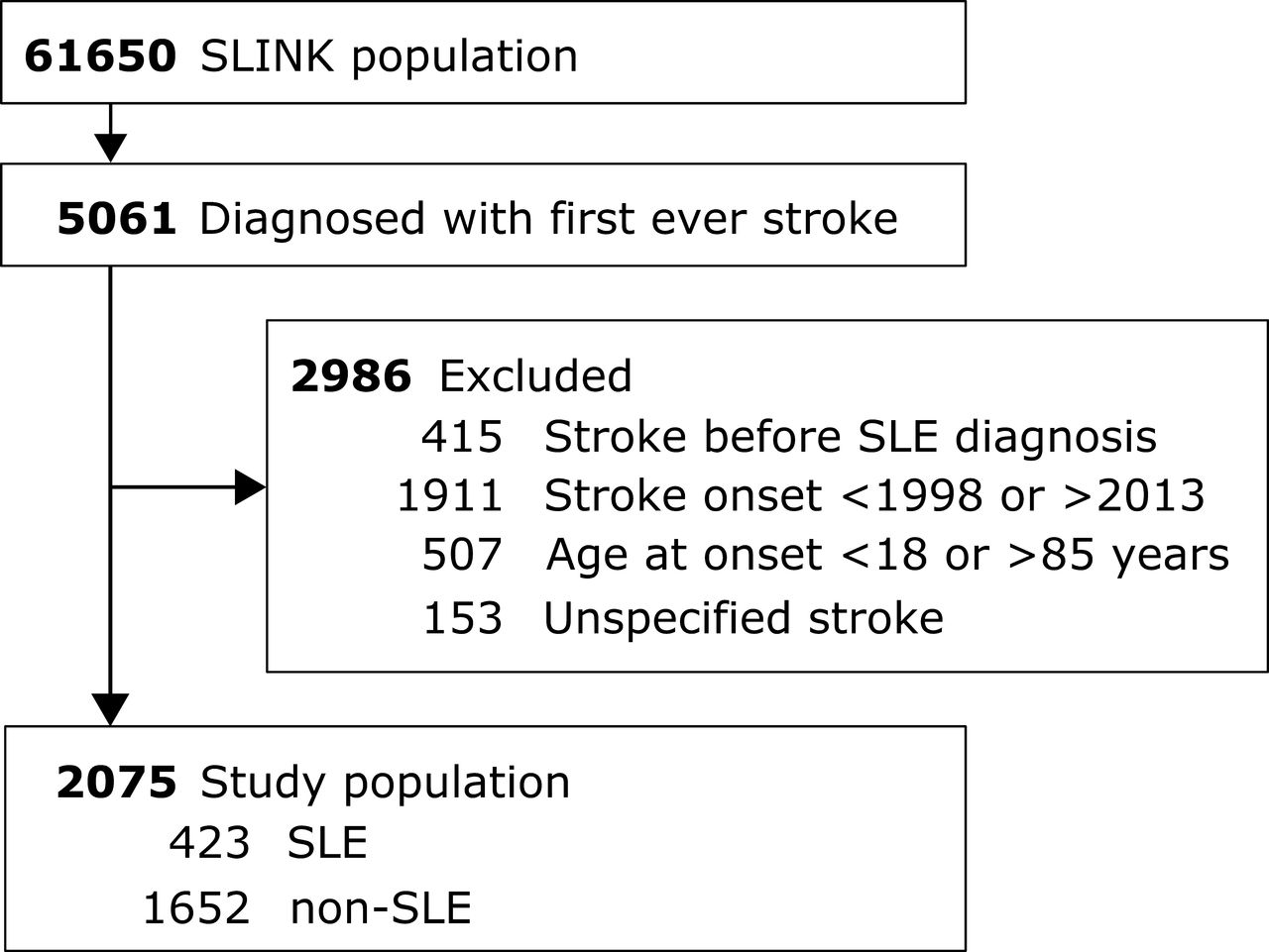 Mortality and Functionality after Stroke in Patients with Systemic
