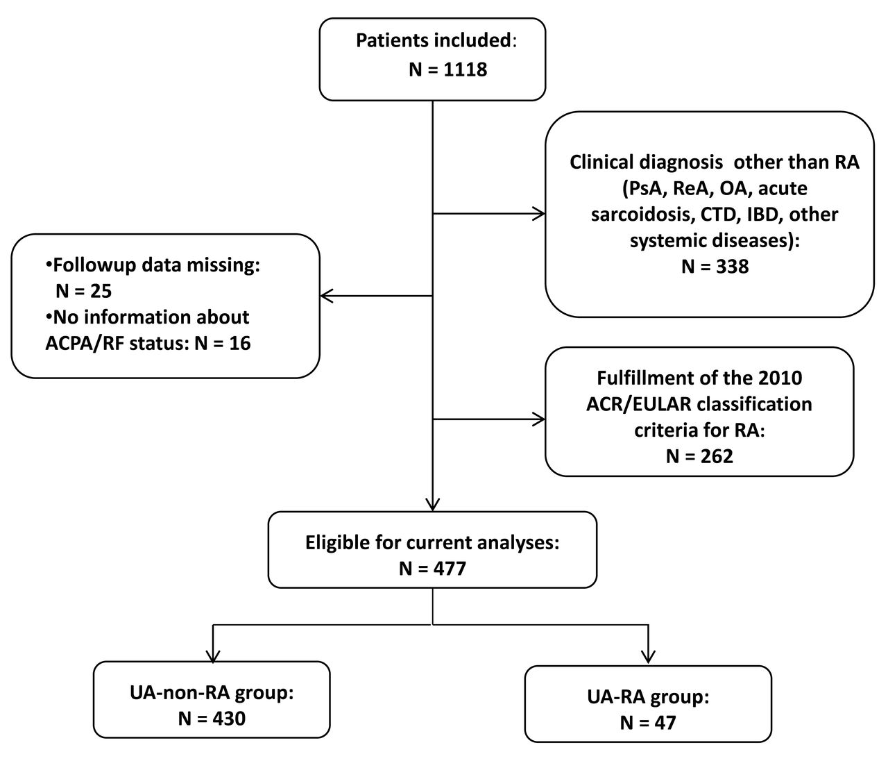 Disease Characteristics And Rheumatoid Arthritis Development In Patients With Early Undifferentiated Arthritis A 2 Year Followup Study The Journal Of Rheumatology