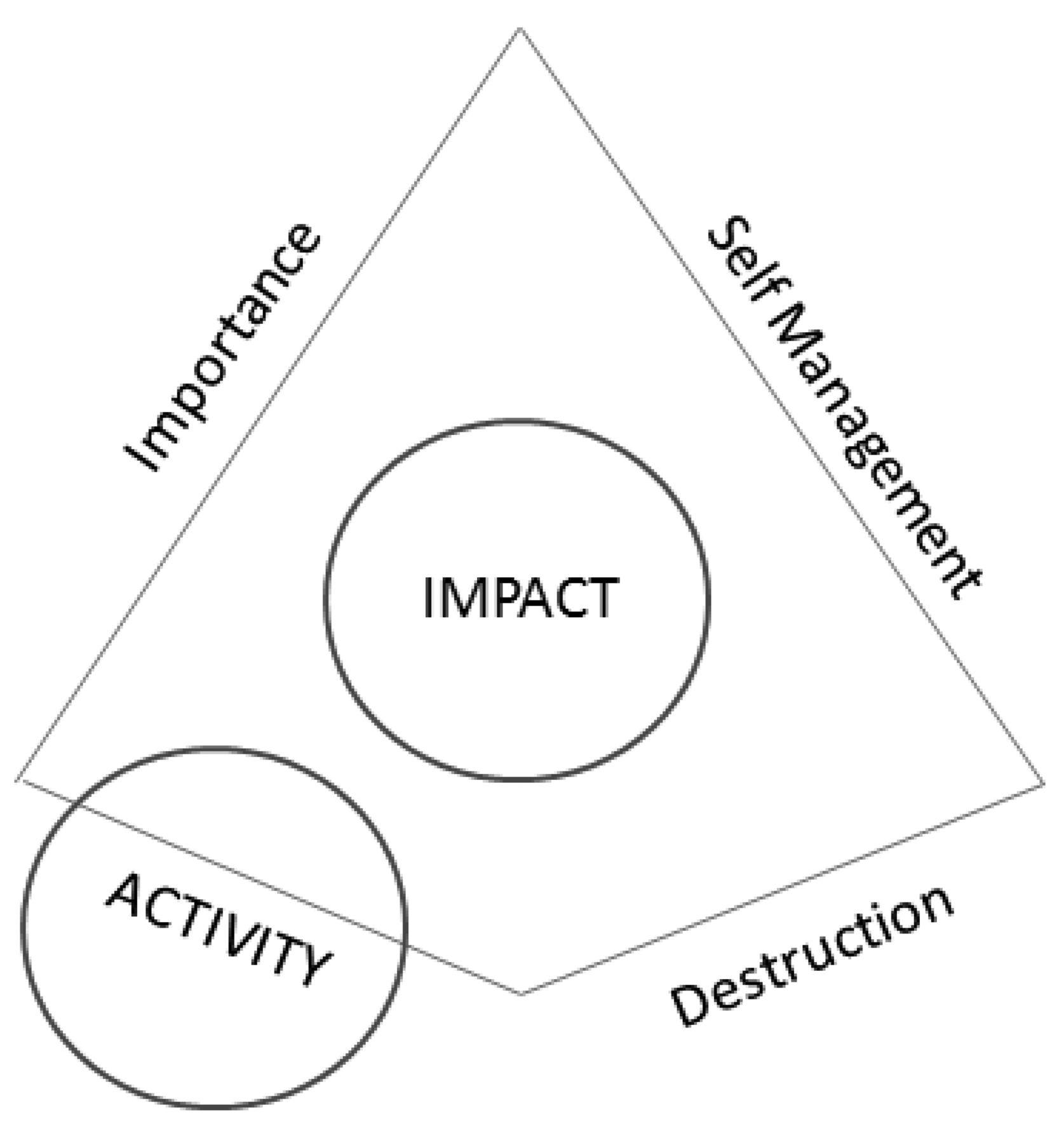 usefulness of conceptual framework