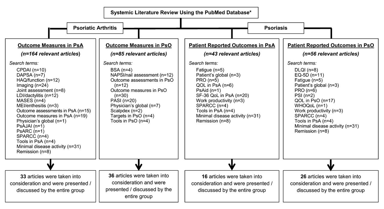 Treating Psoriasis and Psoriatic Arthritis: Position Paper on ...