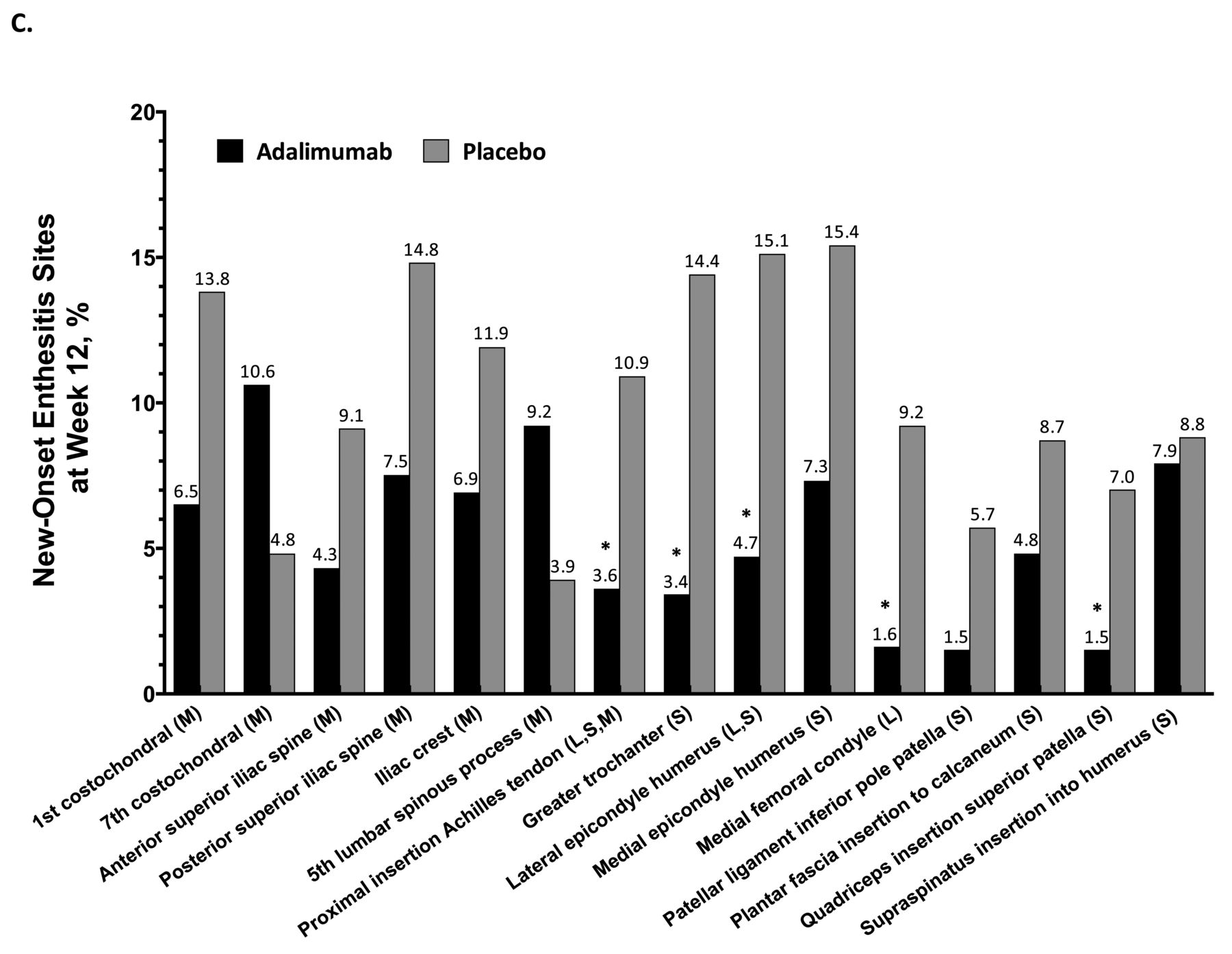 Performance of 3 Enthesitis Indices in Patients with