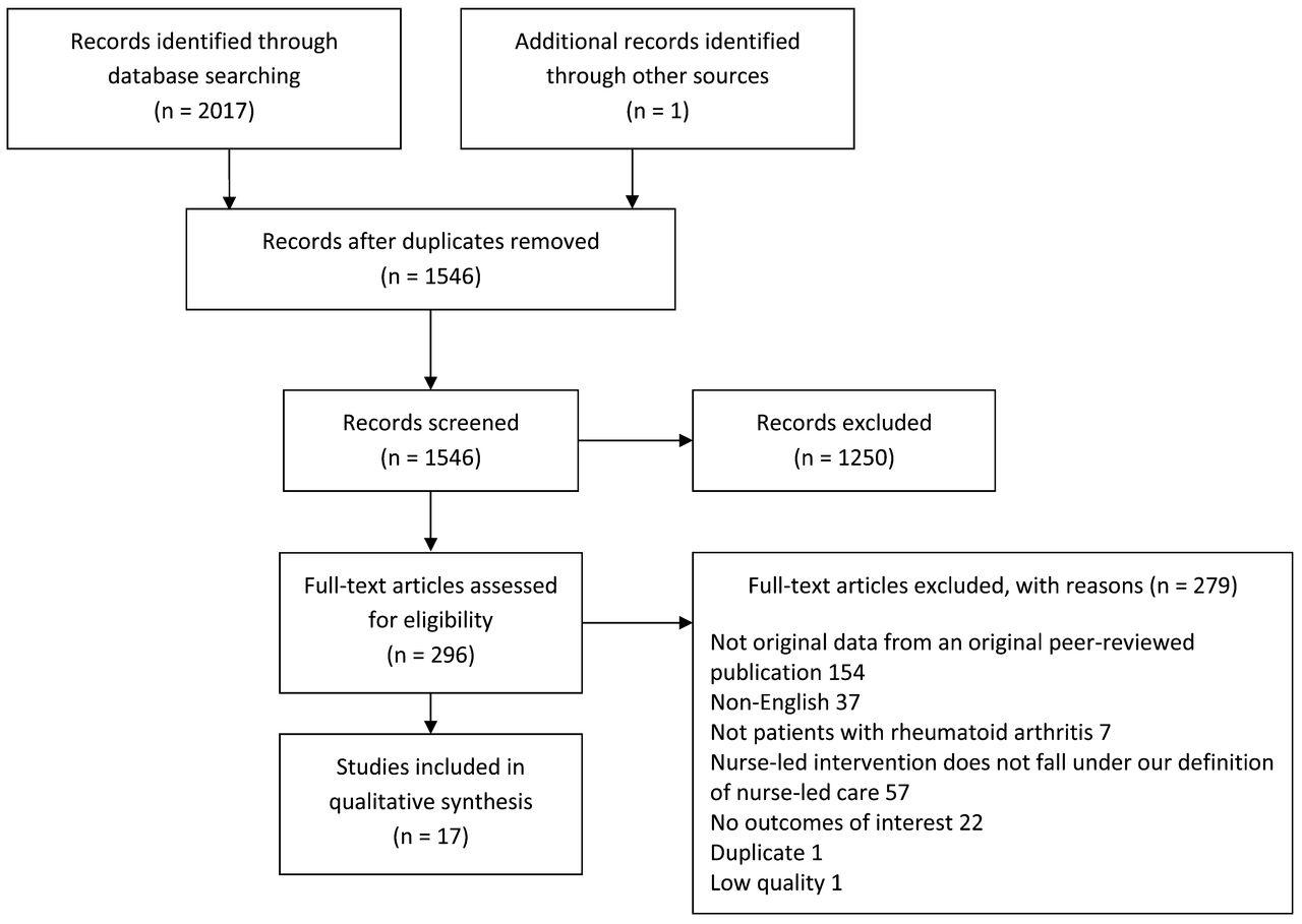 figure 1. | nurse-led care for patients with rheumatoid arthritis: a