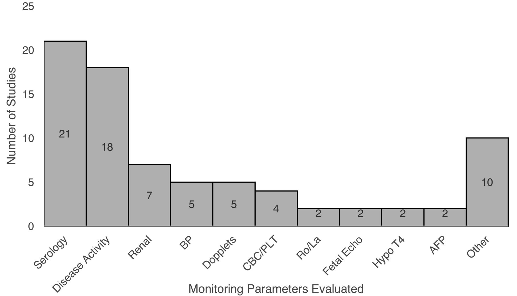 Monitoring of Systemic Lupus Erythematosus Pregnancies: A