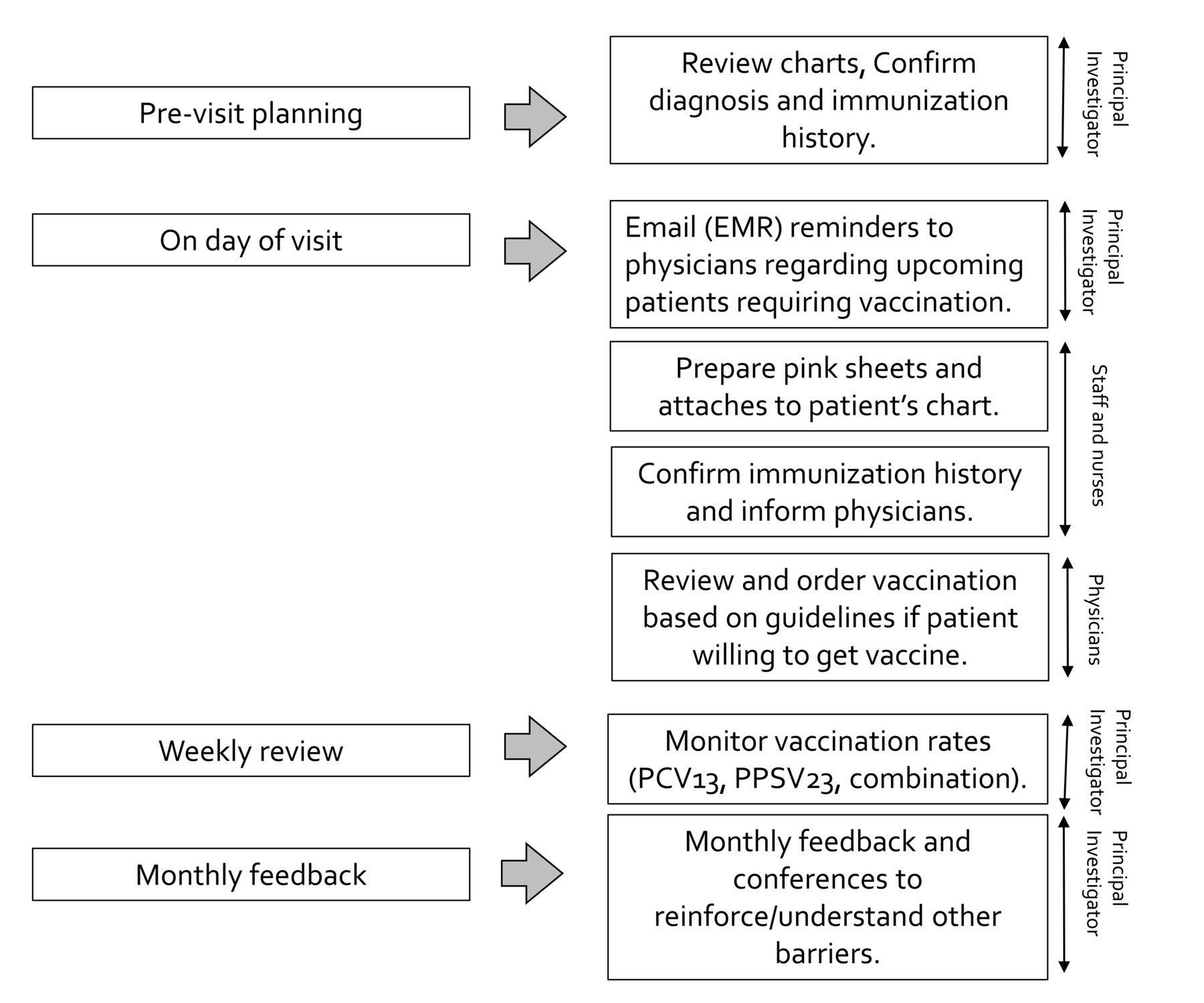 Improving the Combination Pneumococcal Vaccination Rate in