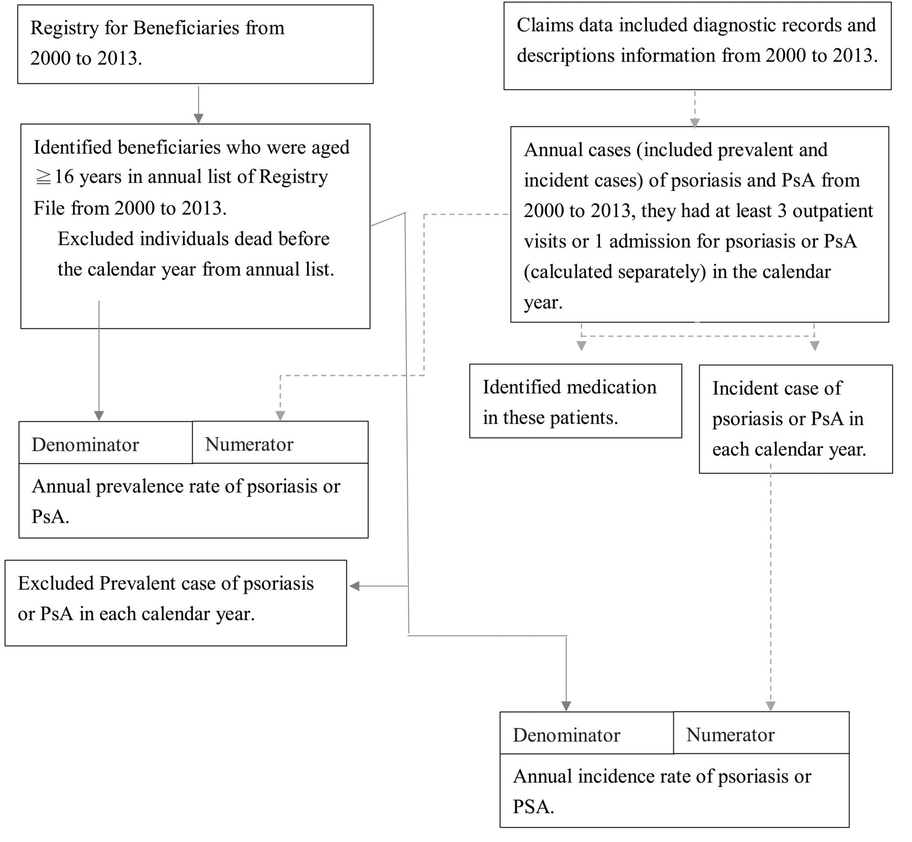 Epidemiology and Medication Pattern Change of Psoriatic Diseases in