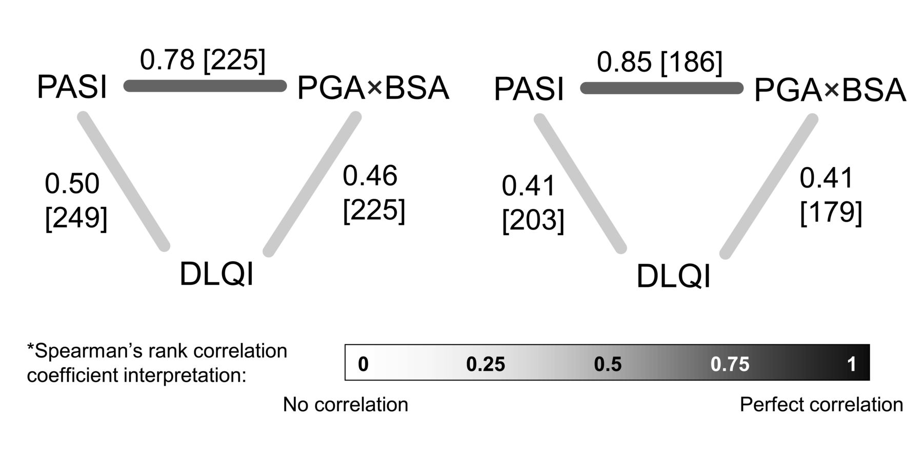 PGA×BSA: A Measure of Psoriasis Severity Tested in Patients with