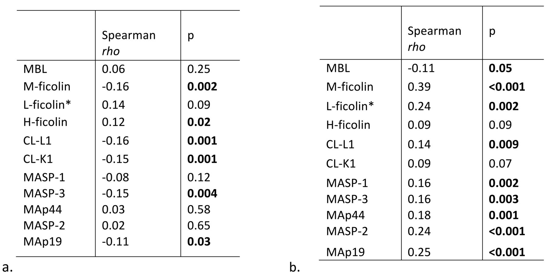 The Lectin Pathway Of Complement Activation In Patients With Lt Pro Dual Function Dark 02r 14 Gr Download Figure