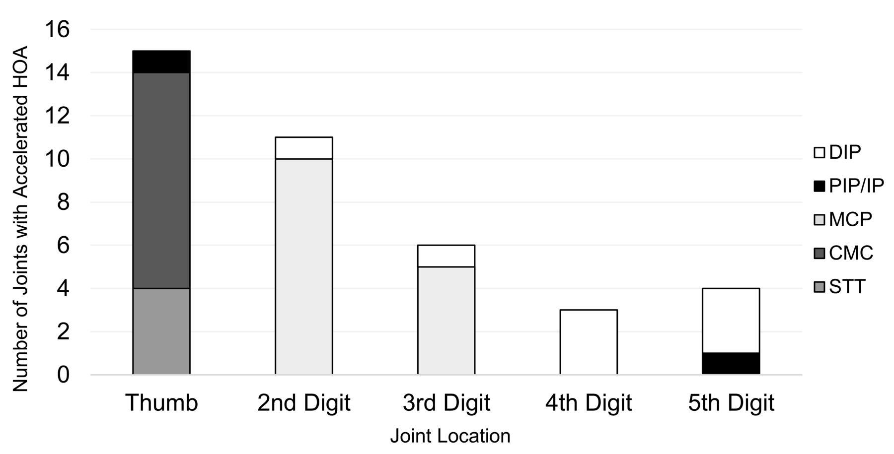 Characteristics of Accelerated Hand Osteoarthritis: Data