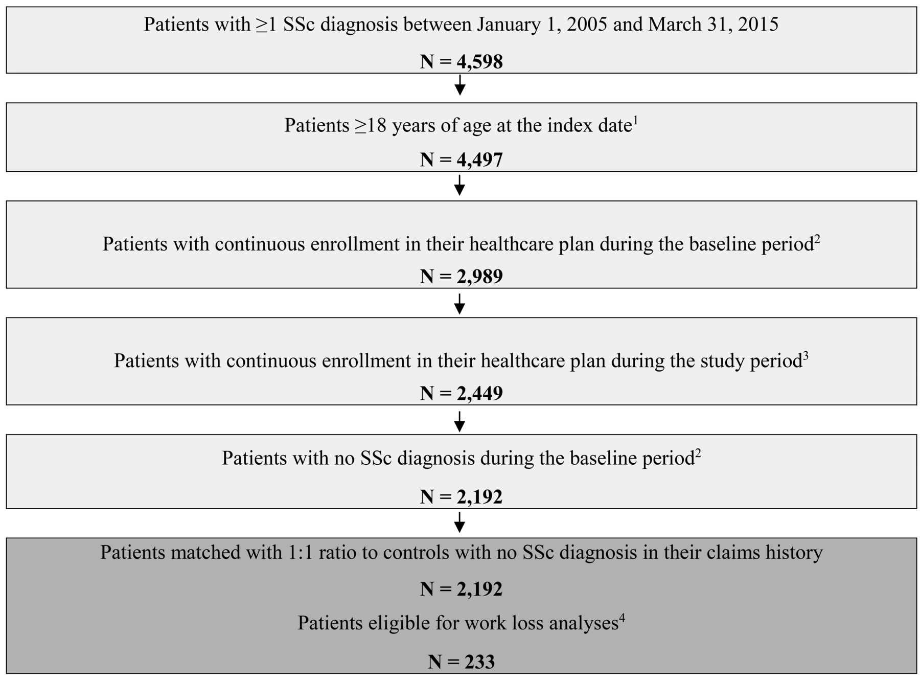 Economic Burden among Commercially Insured Patients with