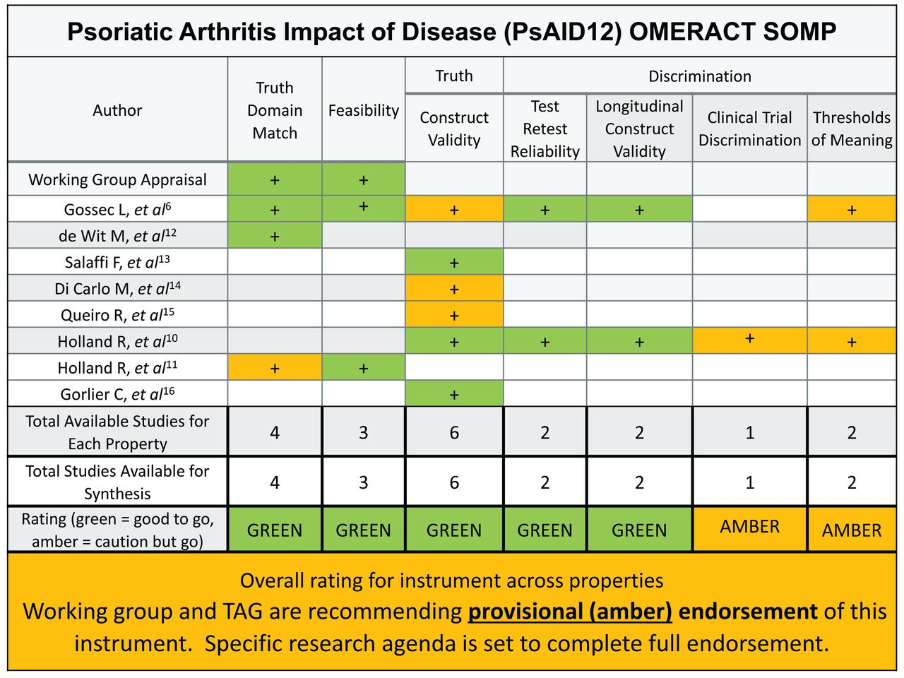 PsAID12 Provisionally Endorsed at OMERACT 2018 as Core
