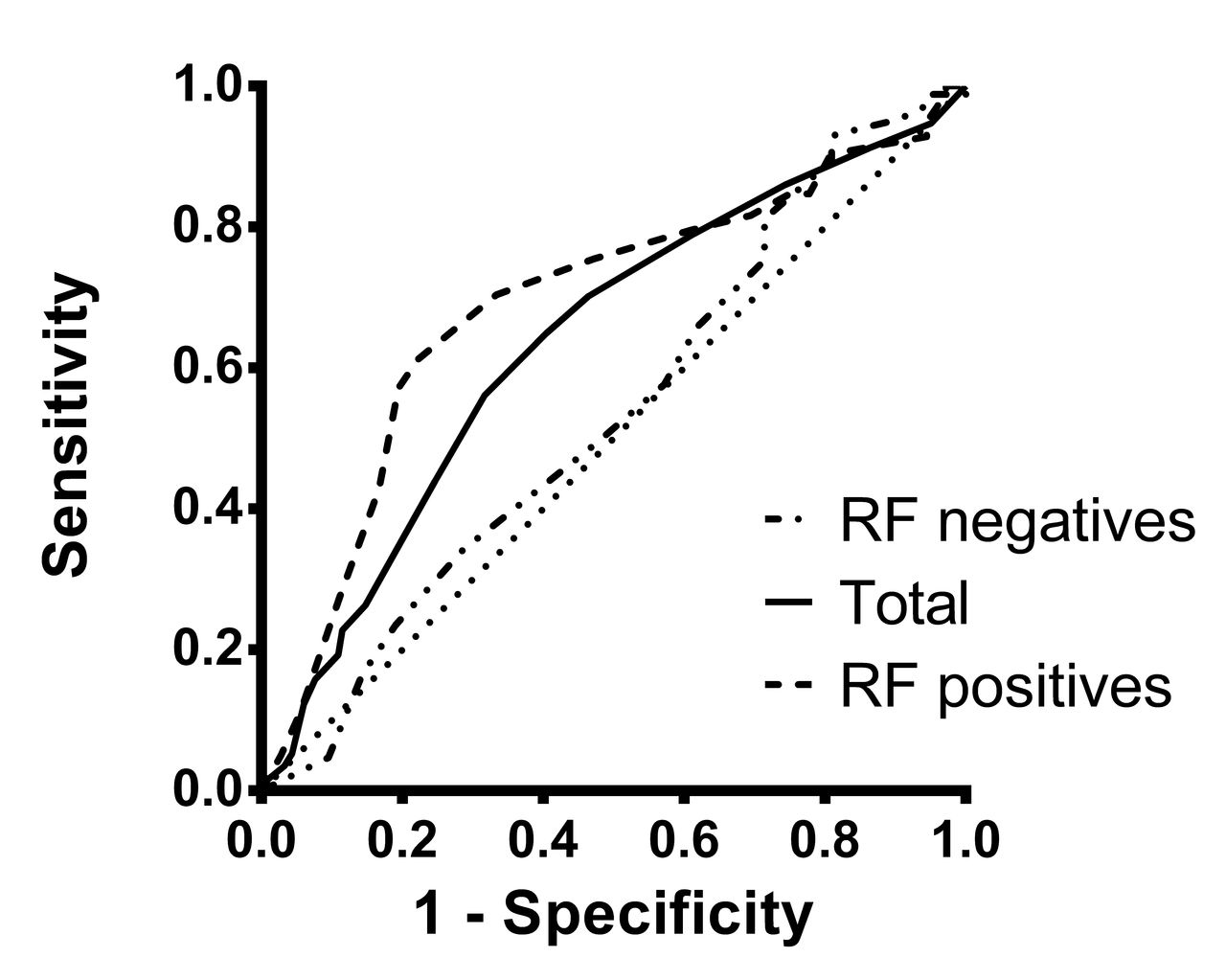 Fig 1. ROC curve for RAMIS synovitis at baseline and prediction of radiographic progression in the total population/RF negatives/RF positives.